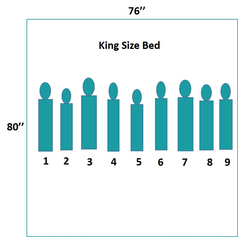 9 babies under one year can fit in a king size bed